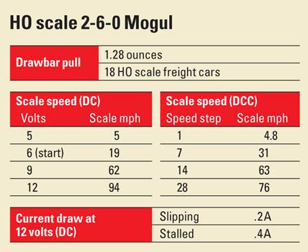 HO scale 2-6-0 Mogul