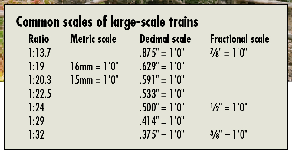 common_scales_chart