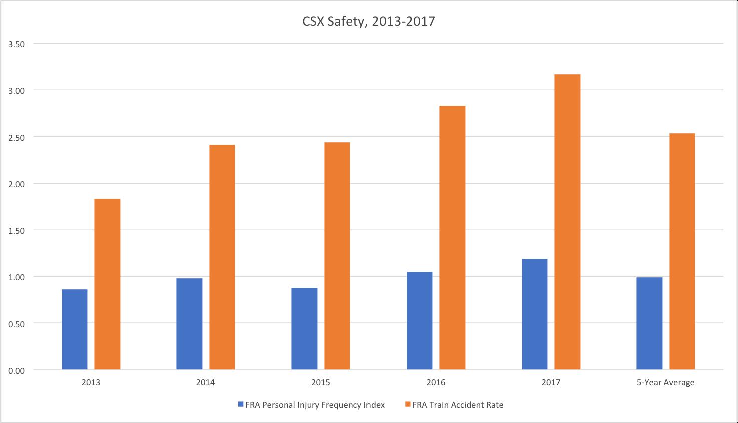 CSXSafety20132017