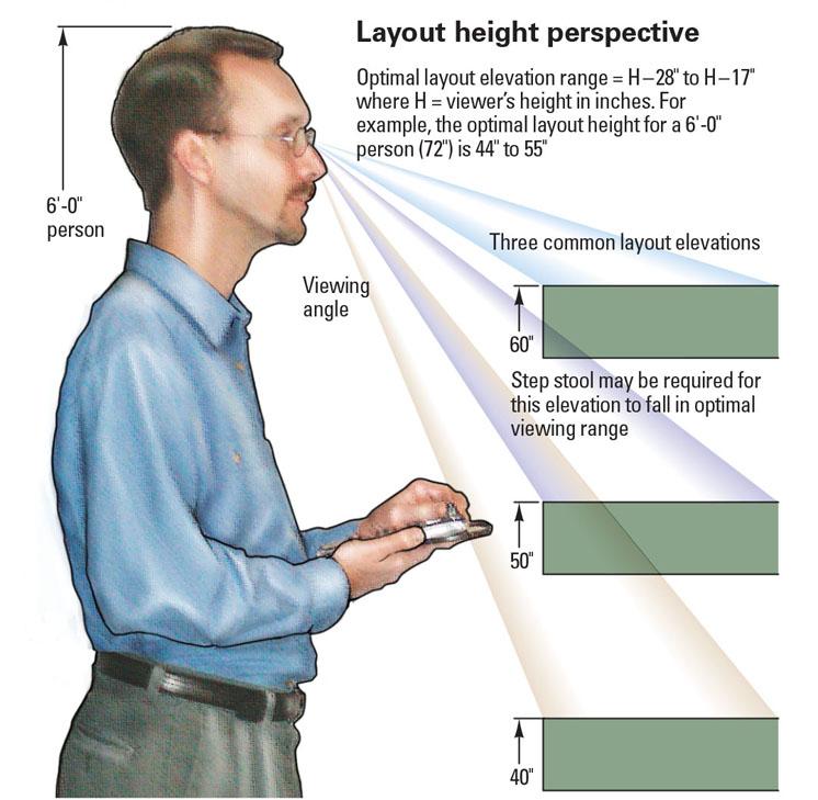 heightperspective