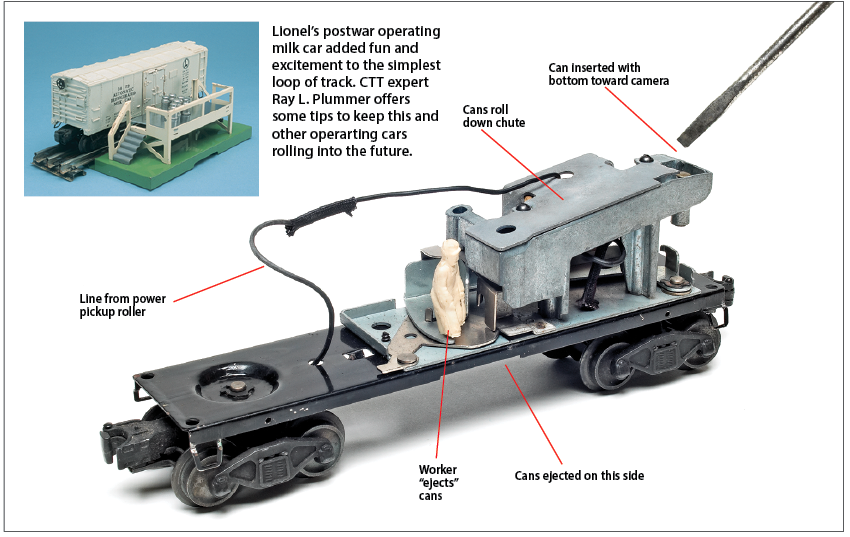 """The operating mechanism of a Lionel milk car without the shell and several callouts together with an inset photo showing the assembled milk car, stand, and milk cans. Inset text: Lionel's postwar operating milk car added fun and excitement to the simplest loop of track. CTT expert Ray L. Plummer offers some tips to keep this and other operarting cars rolling into the future.; Can inserted with bottom toward camera; Cans roll down chute; Line from power pickup roller; Worker """"ejects"""" cans; Cans ejected on this side"""
