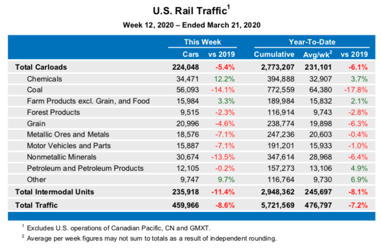 U.S. Rail Traffic1 Week 12, 2020 – Ended March 21, 2020 This Week Year-To-Date Cars vs 2019 Cumulative Avg/wk2 vs 2019 Total Carloads 224,048 -5.4% 2,773,207 231,101 -6.1% Chemicals 34,471 12.2% 394,888 32,907 3.7% Coal 56,093 -14.1% 772,559 64,380 -17.8% Farm Products excl. Grain, and Food 15,984 3.3% 189,984 15,832 2.1% Forest Products 9,515 -2.3% 116,914 9,743 -2.8% Grain 20,996 -4.6% 238,774 19,898 -6.3% Metallic Ores and Metals 18,576 -7.1% 247,236 20,603 -0.4% Motor Vehicles and Parts 15,887 -7.1% 191,201 15,933 -1.0% Nonmetallic Minerals 30,674 -13.5% 347,614 28,968 -6.4% Petroleum and Petroleum Products 12,105 -0.2% 157,273 13,106 4.9% Other 9,747 9.7% 116,764 9,730 6.9% Total Intermodal Units 235,918 -11.4% 2,948,362 245,697 -8.1% Total Traffic 459,966 -8.6% 5,721,569 476,797 -7.2% 1 Excludes U.S. operations of Canadian Pacific, CN and GMXT. 2 Average per week figures may not sum to totals as a result of independent rounding.