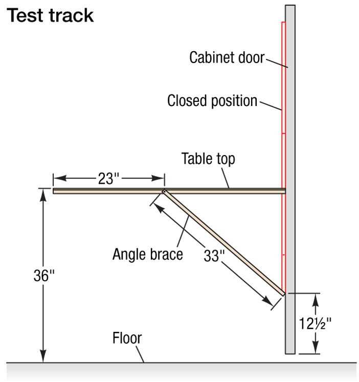 modelrailroadtesttrackdiagram