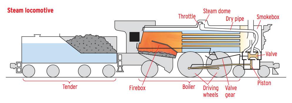 Steam_diagram