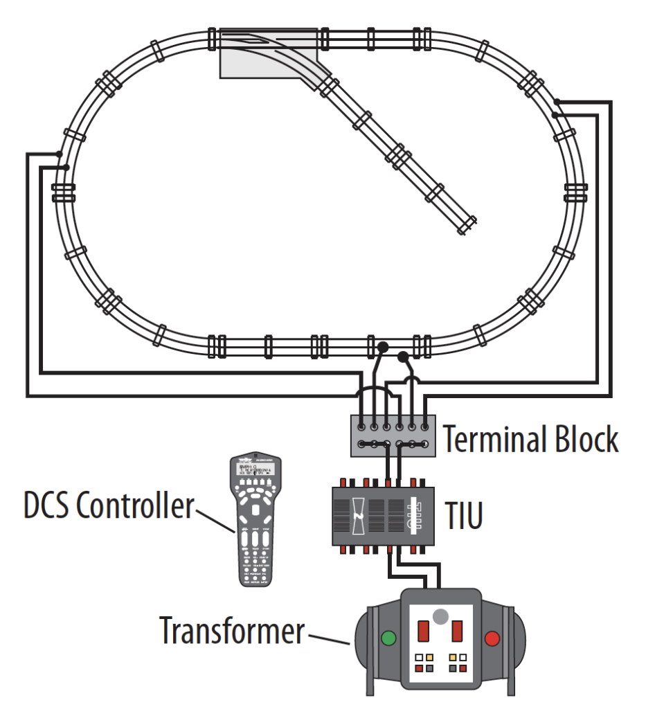 MTH's Digital Command System transmits signals through the track system, unlike Lionel's TrainMaster and Legacy systems, which transmit through the air.