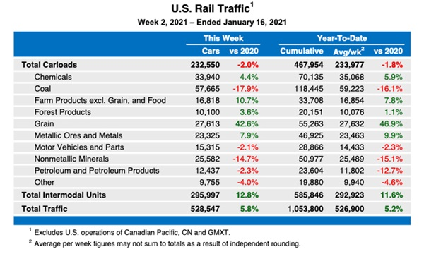 Association of American Railroads statistics table