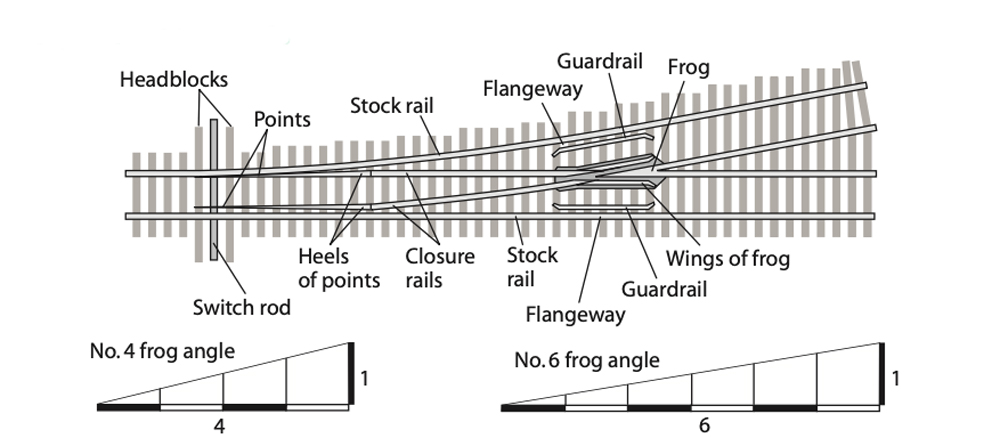 Diagram of a model railroad turnout with callouts naming the key components and showing their relative locations