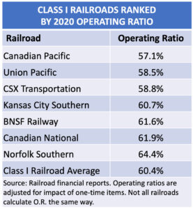 A table showing the U.S. and Canada's 7 class I railroads ranked from top to bottom by operating ratio.