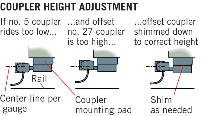 Diagram shows how to change the height of a coupler box with shims