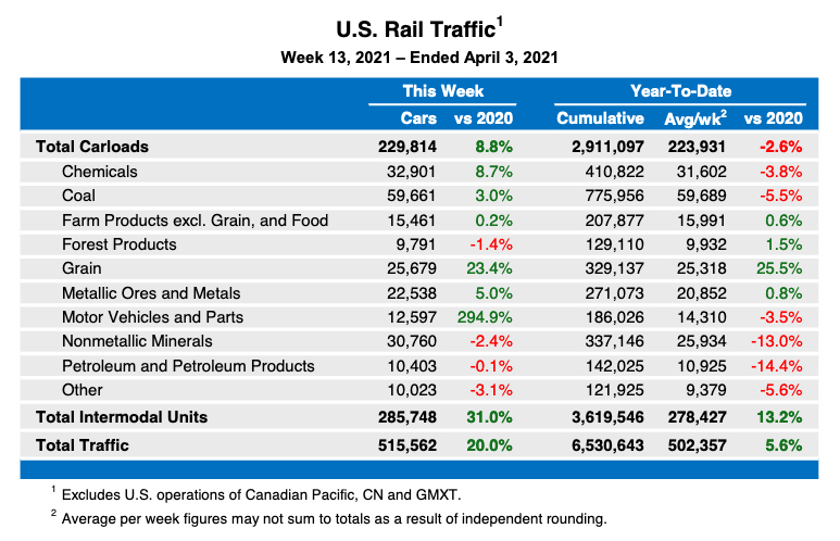 Table showing U.S. rail traffic figures for the week ending April 3, 2021