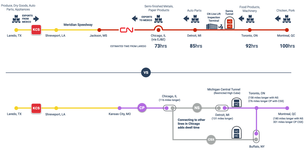 Graphic compairing distances and travel times of CN-KCS and CP-KCS routes