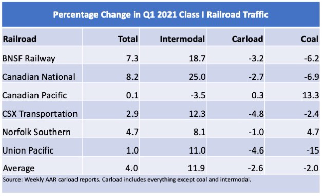 Table showing railroad-by-railroad traffic gains in the first quarter of 2021