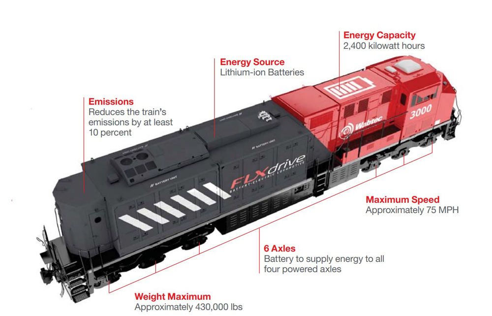 Diagram of red and gray battery-electric locomotive