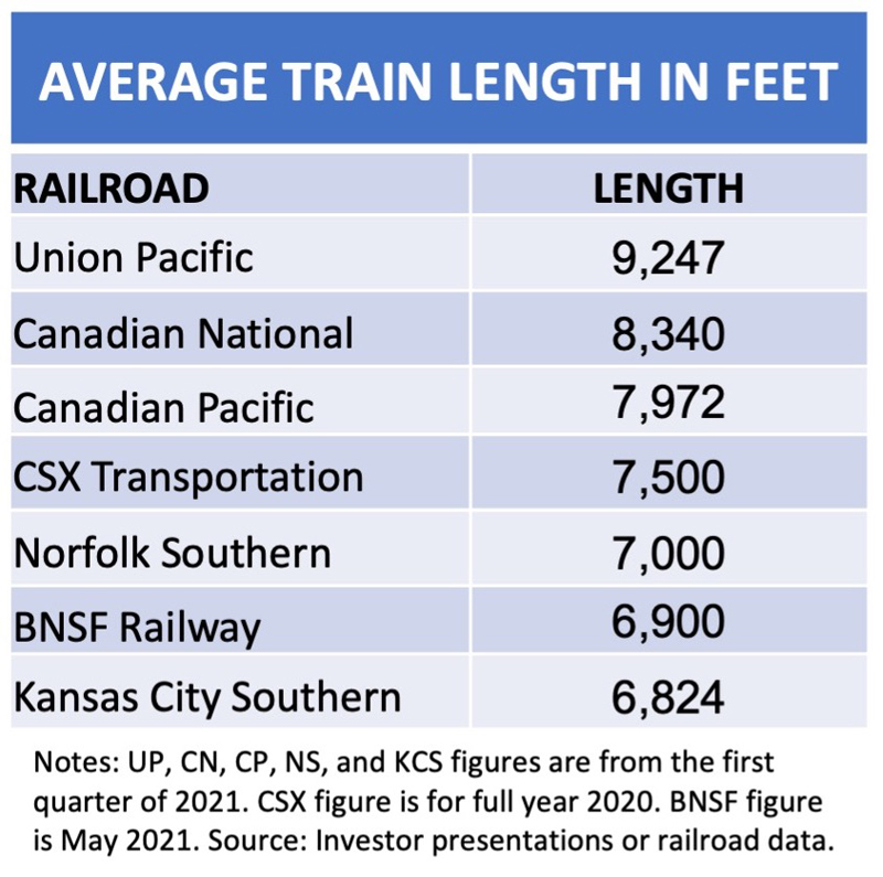 Table showing average train lengths of Class I railroads