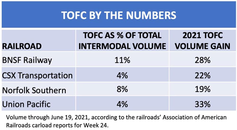 Trailer on flatcar statistics in a chart