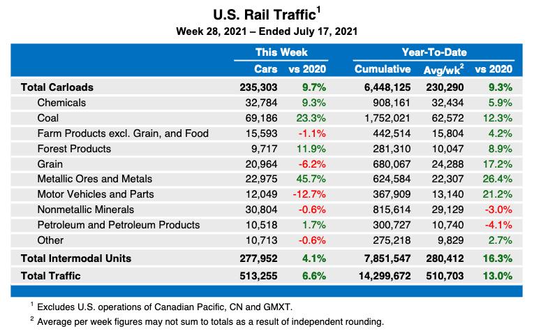 Weekly table showing U.S. rail traffic statistics