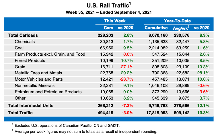 Weekly table showing U.S. rail traffic by commodity type, as well as intermodal volume