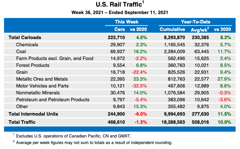 Weekly table showing U.S. rail traffic by category