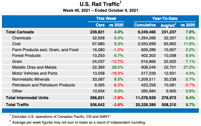 Weekly table of U.S. rail traffic by category for the week and year to date