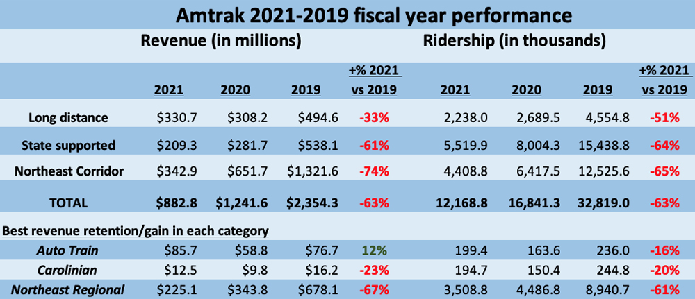 Table showing Amtrak ridership and revenue for long distance, state-supported, and Northeast Corridor trains