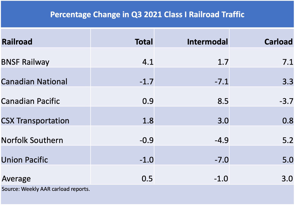 Table of quarterly traffic figures for six largest Class I railroads
